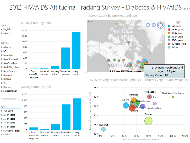 Canada HIV/AIDS visualization 1