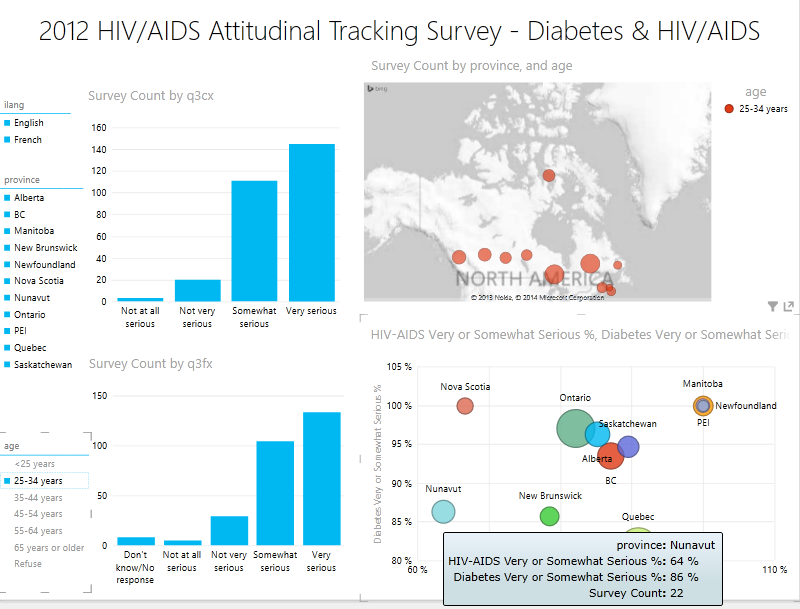 Canada HIVAIDS visualization 2