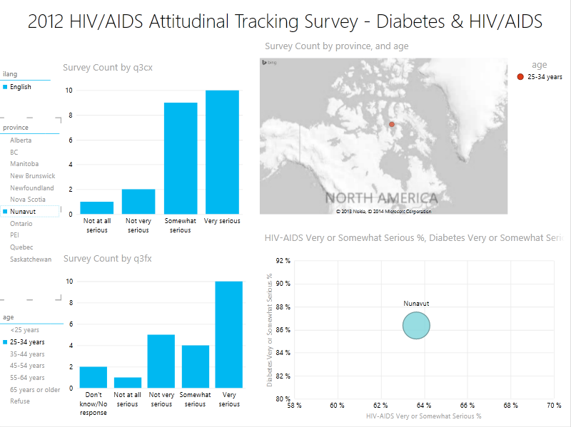 Canada HIV/AIDS visualization 3