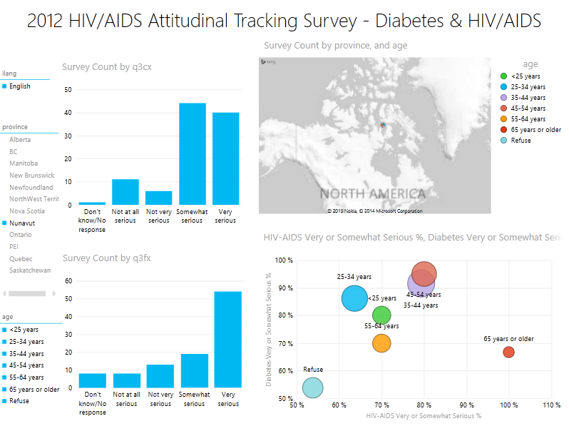Canada HIV/AIDS visualization 4