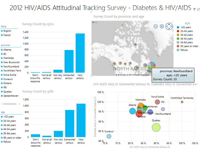 Canada HIV/AIDS visualization featured image