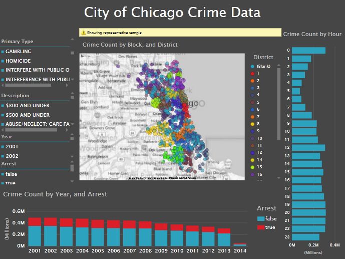 City of Chicago Crime Data Now Featured at Open Data Bits – Open Chicago Crime Map on