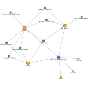 Using a Google Fusion Tables Network Graph to Visualize a Conformed Data Model