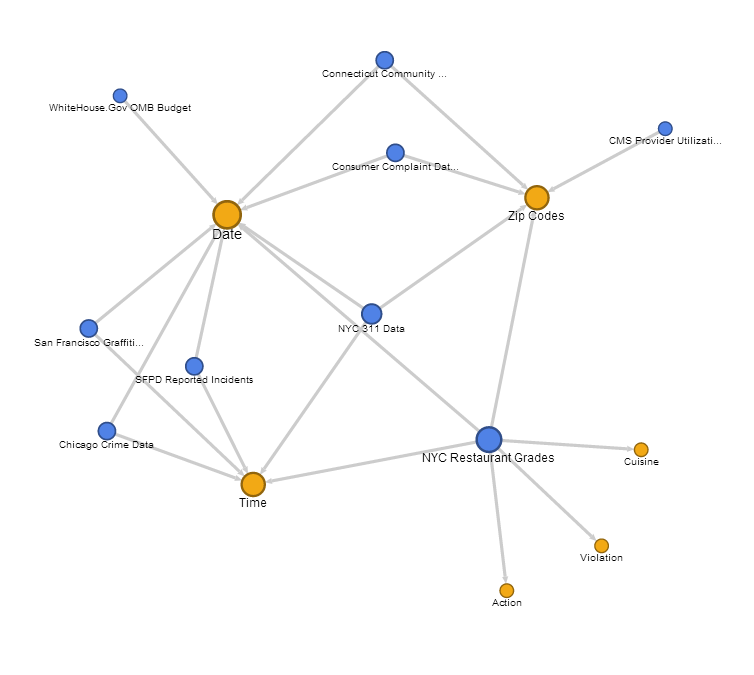 Data Modeling Network Graph