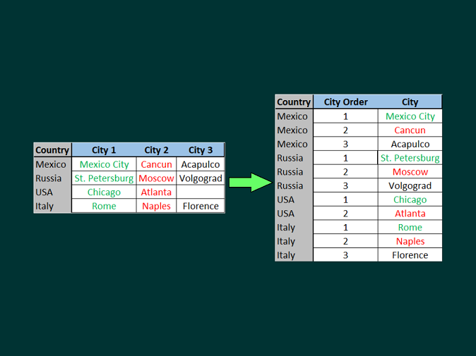 Video Tutorial to Unpivot Data Columns to Rows Using Excel