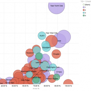 Understanding and Using Scatter Charts – One of the Most Powerful Data Visualization Tools
