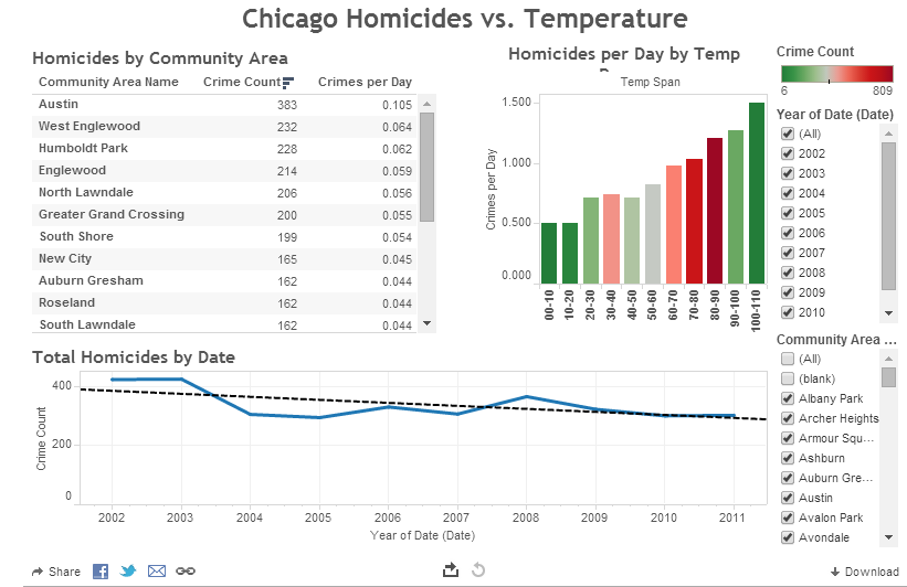 Visualizing the Relationships between Chicago Homicides and Hot Weather