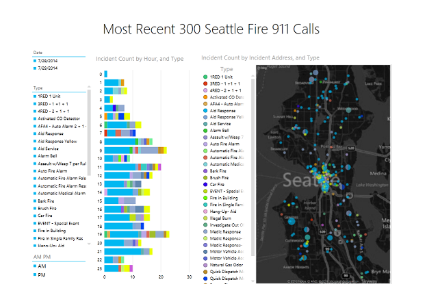 Seattle Real Time Fire 911 Calls API Data pulled into Excel for analysis using Microsoft BI tools Power Pivot, Power Query, & Power View