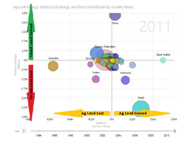 World Bank Forest and Agricultural Data Mashed Up to Visualize Trends